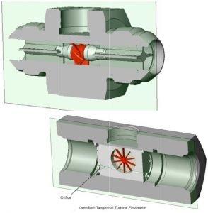 Omniflo Tangential Turbine Flowmeter