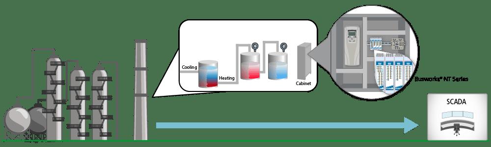 high density temperature measurement ethernet